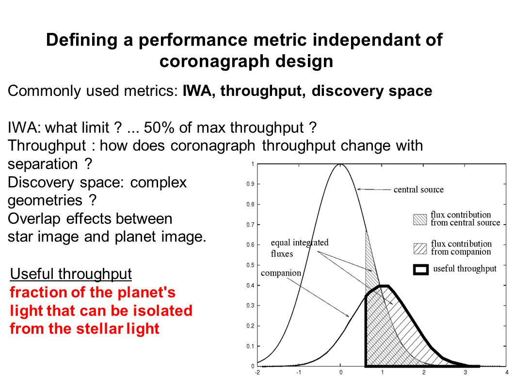 Defining a performance metric independant of coronagraph design Useful throughput fraction of the planet s light that can be isolated from the stellar light Commonly used metrics: IWA, throughput, discovery space IWA: what limit ...