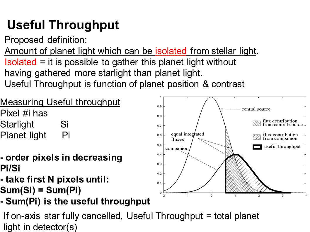 Useful Throughput Measuring Useful throughput Pixel #i has Starlight Si Planet light Pi - order pixels in decreasing Pi/Si - take first N pixels until: Sum(Si) = Sum(Pi) - Sum(Pi) is the useful throughput Proposed definition: Amount of planet light which can be isolated from stellar light.