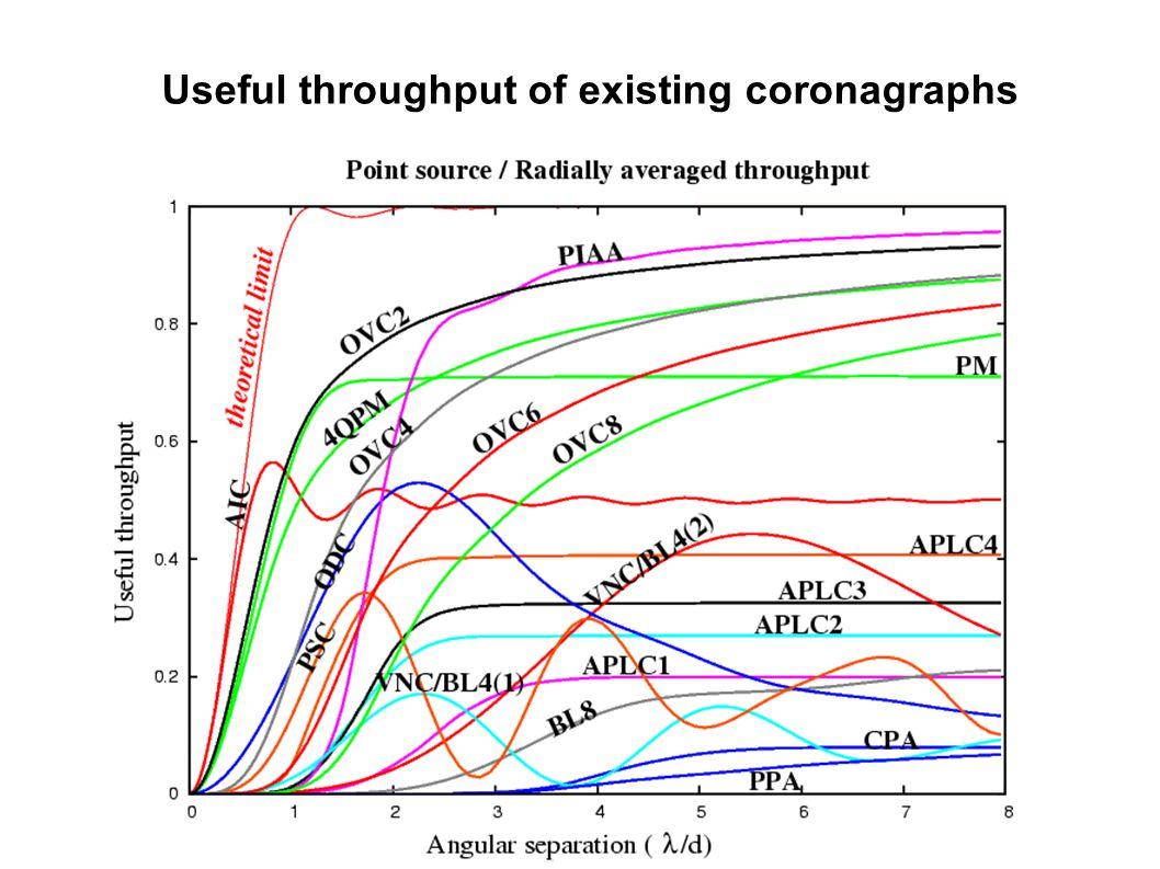 Useful throughput of existing coronagraphs