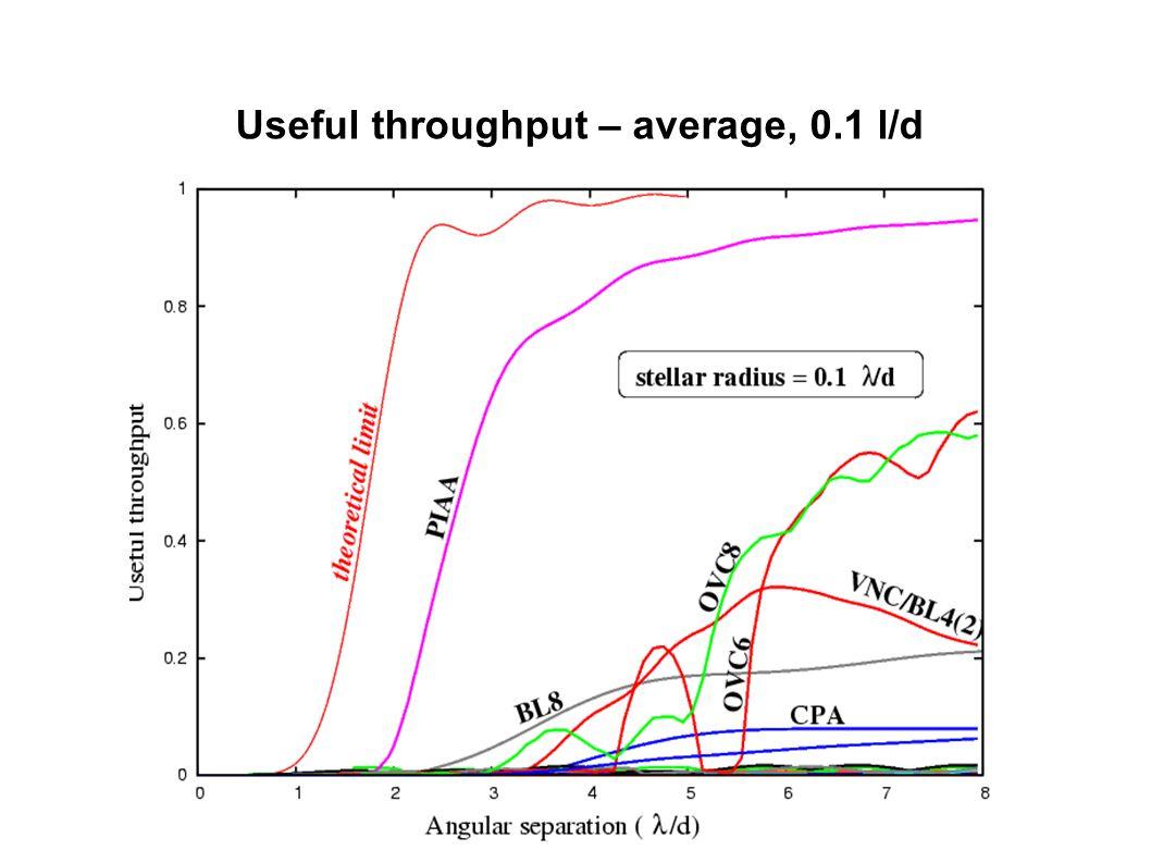 Useful throughput – average, 0.1 l/d