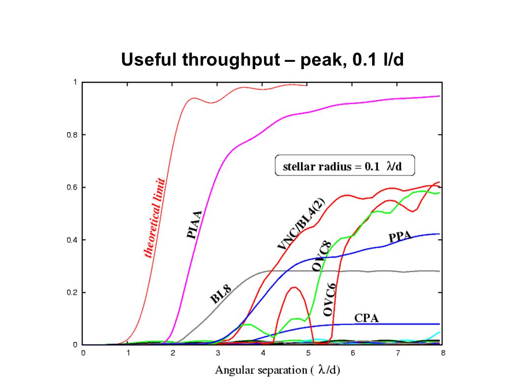 Useful throughput – peak, 0.1 l/d