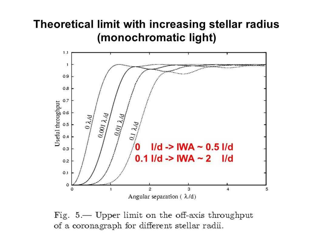 Theoretical limit with increasing stellar radius (monochromatic light) 0 l/d -> IWA ~ 0.5 l/d 0.1 l/d -> IWA ~ 2 l/d