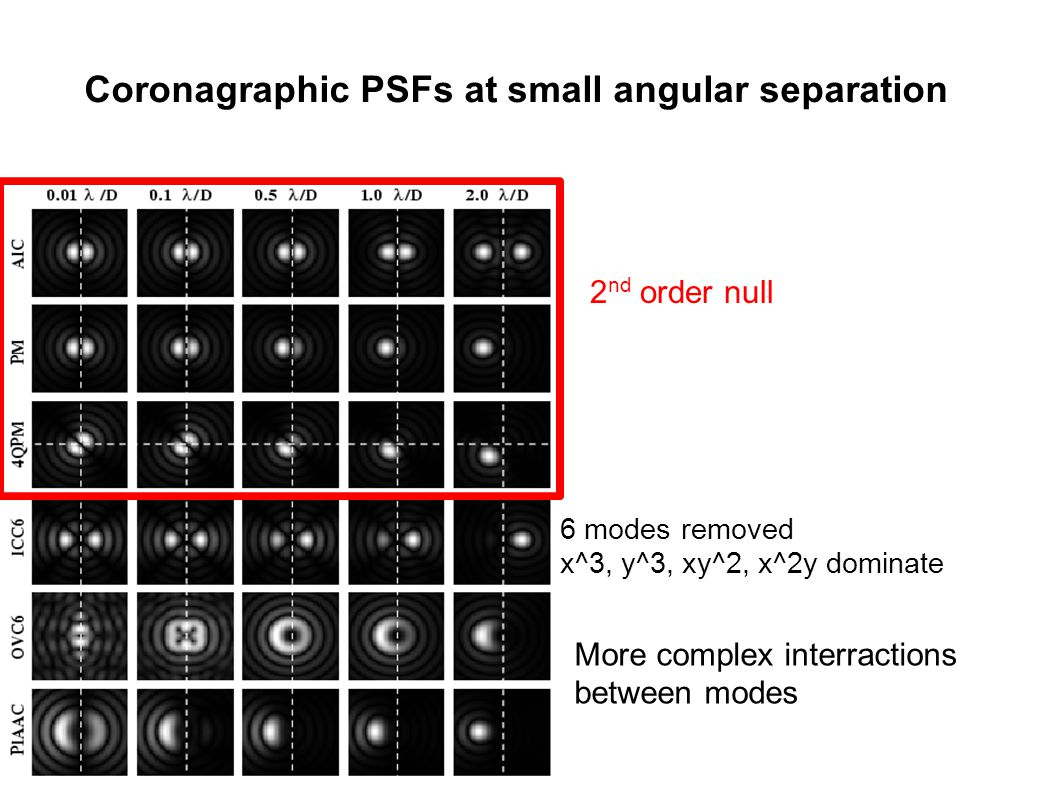 Coronagraphic PSFs at small angular separation 2 nd order null 6 modes removed x^3, y^3, xy^2, x^2y dominate More complex interractions between modes