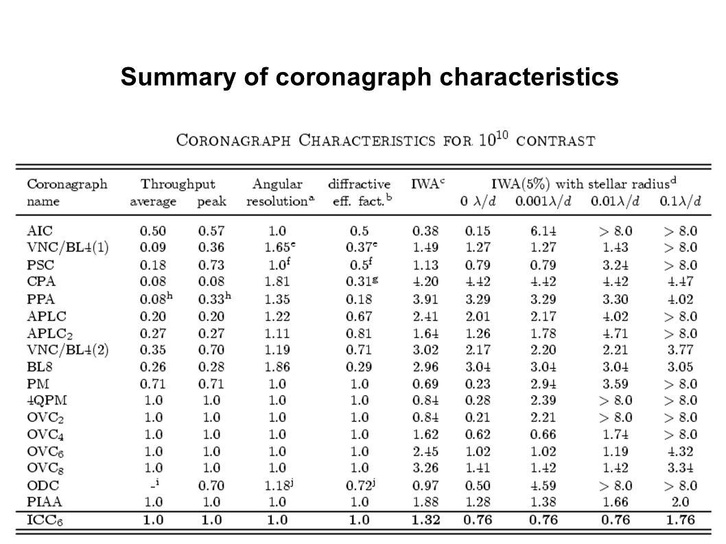 Summary of coronagraph characteristics