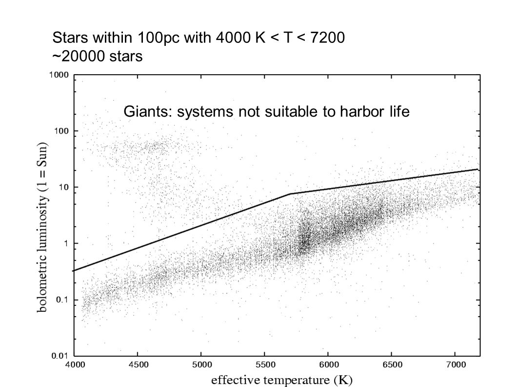Giants: systems not suitable to harbor life Stars within 100pc with 4000 K < T < 7200 ~20000 stars