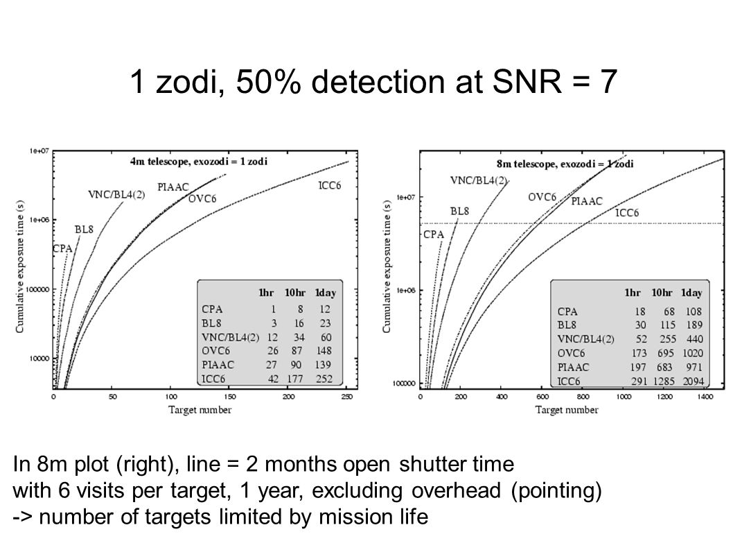 1 zodi, 50% detection at SNR = 7 In 8m plot (right), line = 2 months open shutter time with 6 visits per target, 1 year, excluding overhead (pointing) -> number of targets limited by mission life