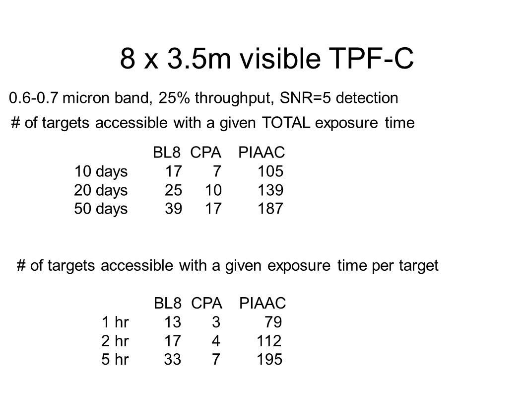 8 x 3.5m visible TPF-C # of targets accessible with a given TOTAL exposure time BL8 CPA PIAAC 10 days 17 7 105 20 days 25 10 139 50 days 39 17 187 # of targets accessible with a given exposure time per target BL8 CPA PIAAC 1 hr 13 3 79 2 hr 17 4 112 5 hr 33 7 195 0.6-0.7 micron band, 25% throughput, SNR=5 detection