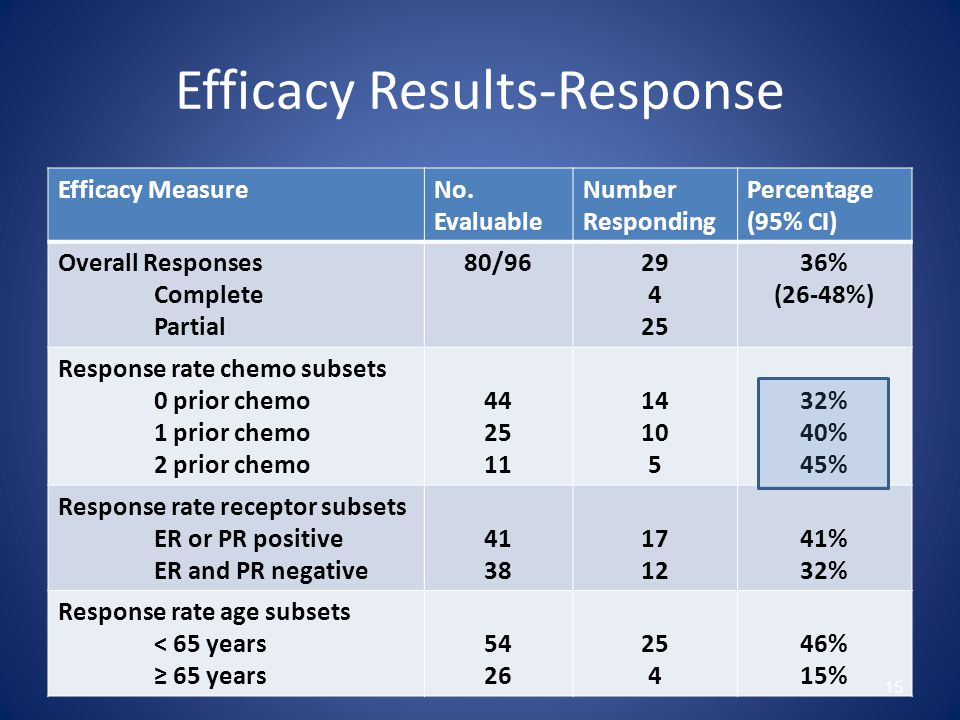 Efficacy Results-Response Efficacy MeasureNo.
