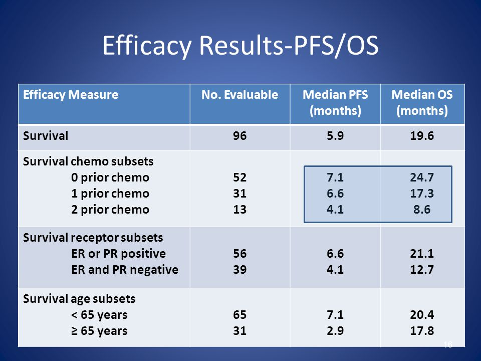 Efficacy Results-PFS/OS Efficacy MeasureNo.