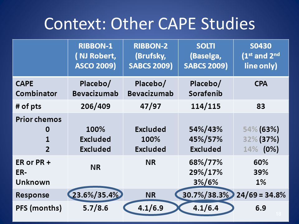 Context: Other CAPE Studies RIBBON-1 ( NJ Robert, ASCO 2009) RIBBON-2 (Brufsky, SABCS 2009) SOLTI (Baselga, SABCS 2009) S0430 (1 st and 2 nd line only) CAPE Combinator Placebo/ Bevacizumab Placebo/ Bevacizumab Placebo/ Sorafenib CPA # of pts206/40947/97114/11583 Prior chemos 0 1 2 100% Excluded 100% Excluded 54%/43% 45%/57% Excluded 54% (63%) 32% (37%) 14% (0%) ER or PR + ER- Unknown NR 68%/77% 29%/17% 3%/6% 60% 39% 1% Response23.6%/35.4%NR30.7%/38.3%24/69 = 34.8% PFS (months)5.7/8.64.1/6.94.1/6.46.9 18