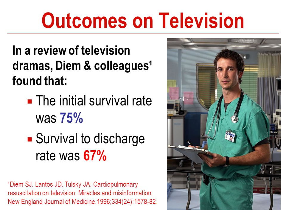 Outcomes on Television In a review of television dramas, Diem & colleagues¹ found that:  The initial survival rate was 75%  Survival to discharge ra