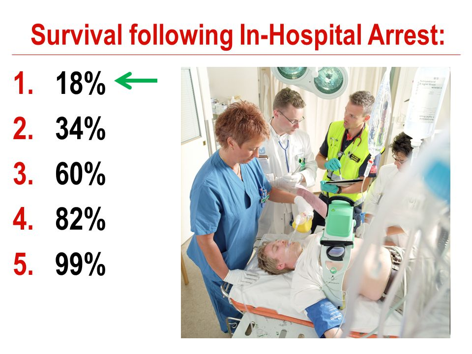 Survival following In-Hospital Arrest: 1.18% 2.34% 3.60% 4.82% 5.99%