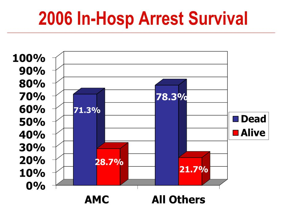 2006 In-Hosp Arrest Survival