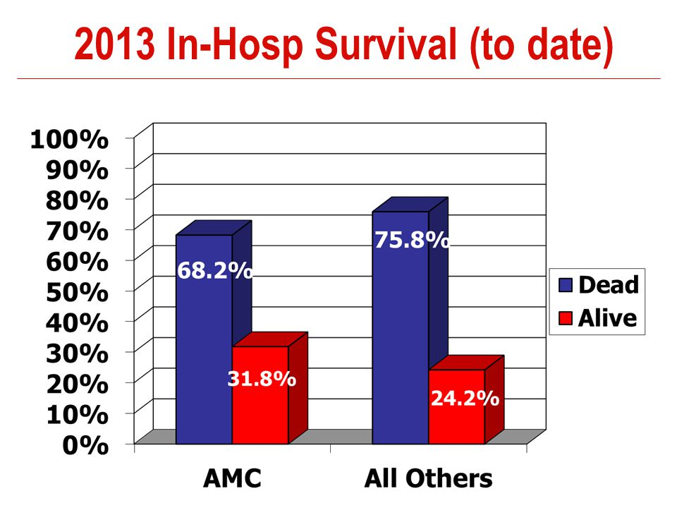 2013 In-Hosp Survival (to date)