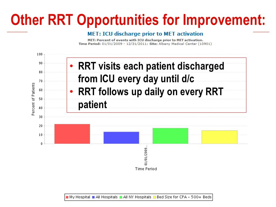 Other RRT Opportunities for Improvement: RRT visits each patient discharged from ICU every day until d/c RRT follows up daily on every RRT patient