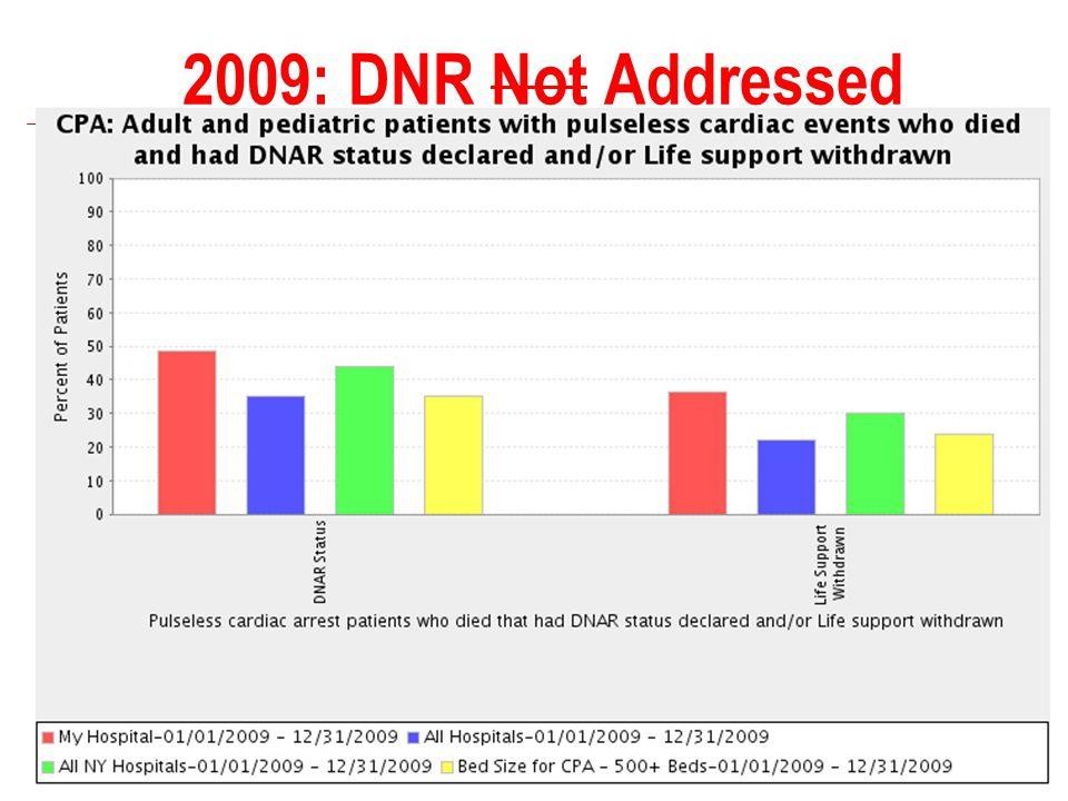 2009: DNR Not Addressed