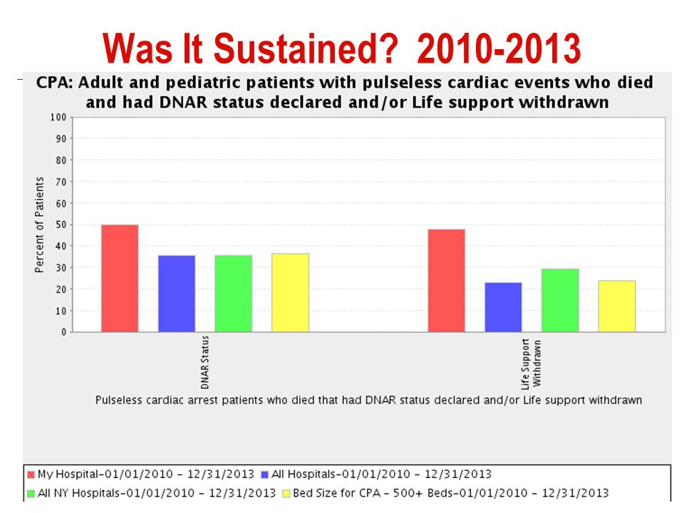 Was It Sustained? 2010-2013