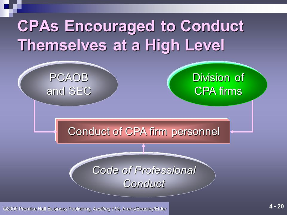 ©2006 Prentice Hall Business Publishing, Auditing 11/e, Arens/Beasley/Elder CPAs Encouraged to Conduct Themselves at a High Level Conduct of CPA firm personnel QualitycontrolPeerreview Legal liability
