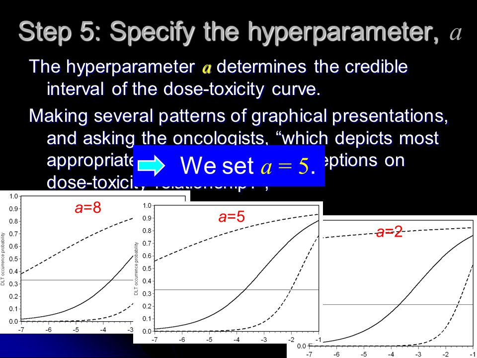 Step 5: Specify the hyperparameter, Step 5: Specify the hyperparameter, a The hyperparameter a determines the credible interval of the dose-toxicity curve.