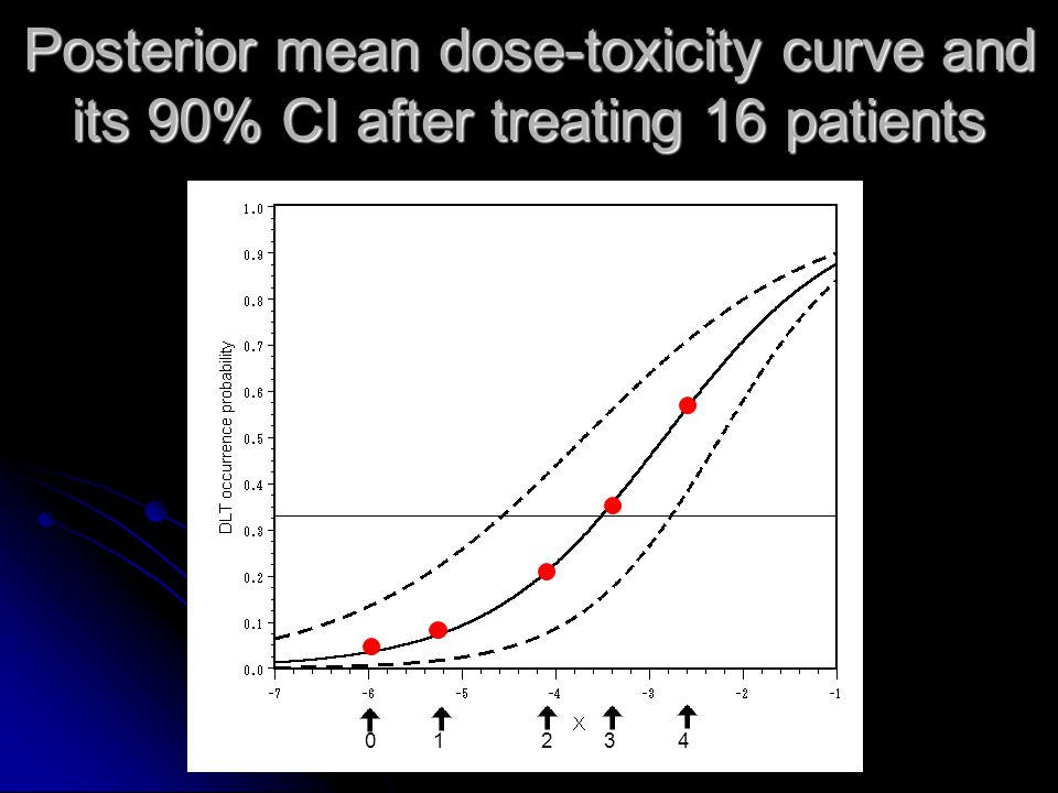 Posterior mean dose-toxicity curve and its 90% CI after treating 16 patients 0 1 2 3 4
