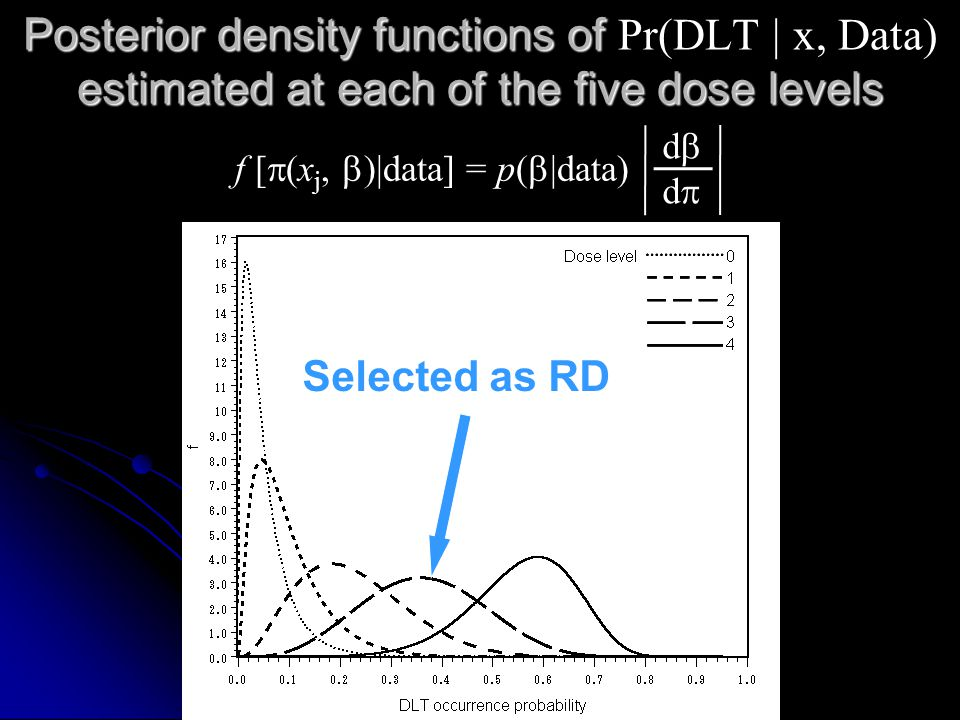 Posterior density functions of estimated at each of the five dose levels Posterior density functions of Pr(DLT | x, Data) estimated at each of the five dose levels Selected as RD f [  (x j,  )|data] = p(  |data) dddd