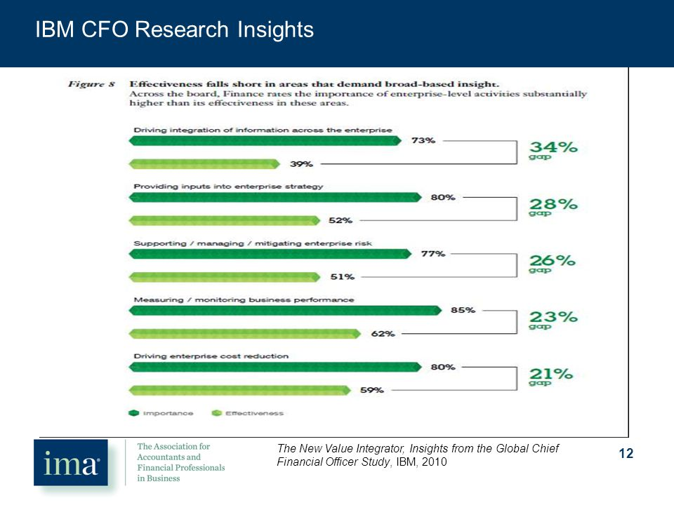 IBM CFO Research Insights 12 The New Value Integrator, Insights from the Global Chief Financial Officer Study, IBM, 2010