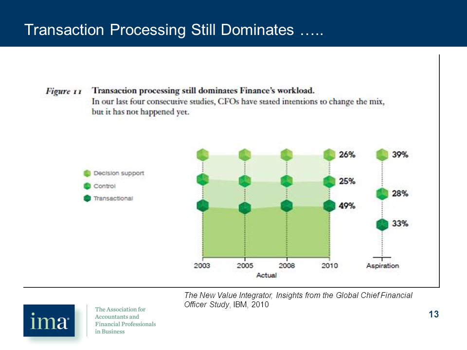 Transaction Processing Still Dominates …..
