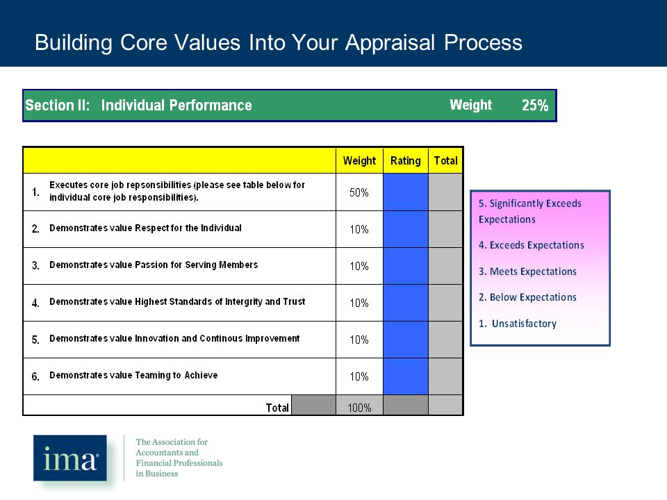 Building Core Values Into Your Appraisal Process