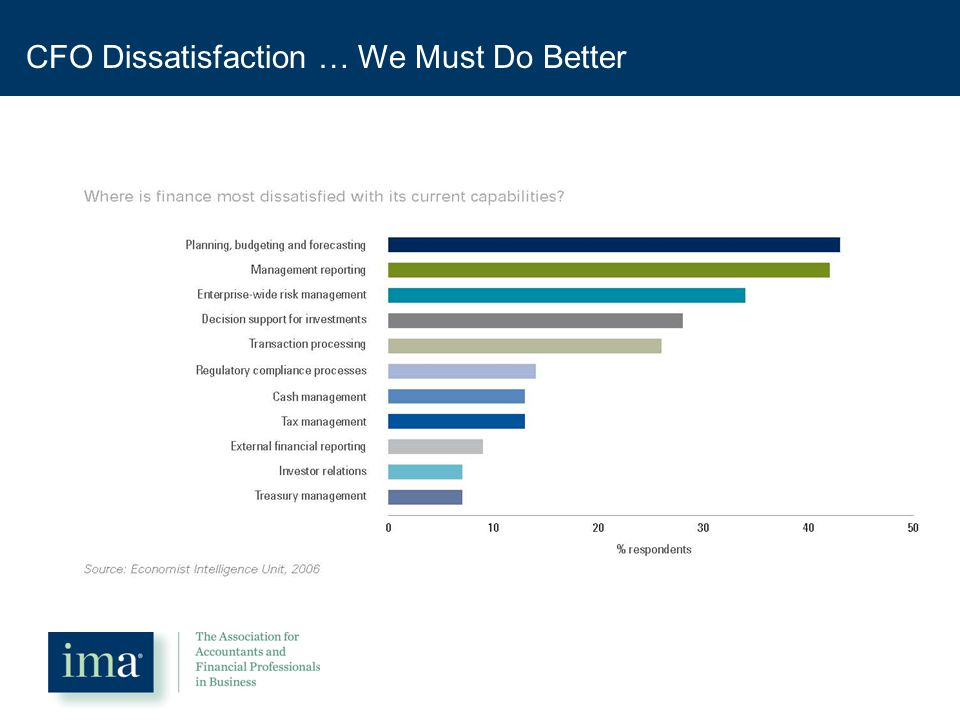 CFO Dissatisfaction … We Must Do Better