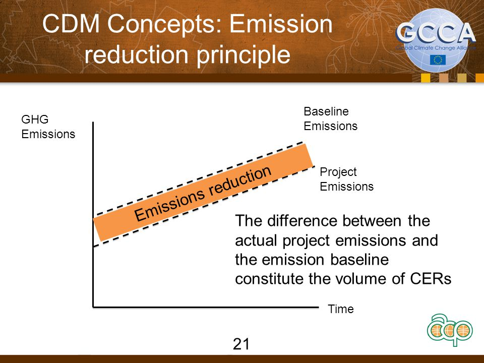CDM concept: crediting period (1)  Th e crediting period for a CDM project activity is the period for which reductions from the baseline are verified and certified by a designated operational entity for the purpose of issuance of certified emission reductions (CERs).