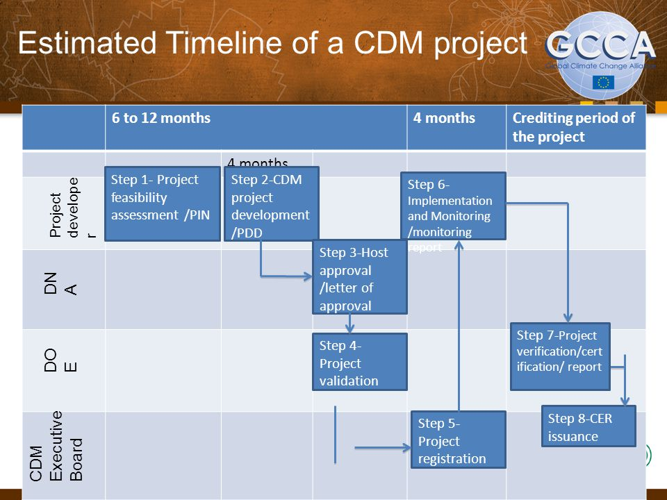 CDM PDD preparation  Key document involved in the validation and registration of a CDM project activity: information on the essential technical and organisational aspects of the project activity  One of the three documents required for a CDM project to be registered, along with the validation report and the letter of approval  Specific PDDs exist for different project types: o Large-scale project activities (CDM-PDD) o Small-scale project activities (CDM-SSC-PDD) o Afforestation and reforestation project activities (CDM- AR-PDD) o Small-scale afforestation and reforestation project activities (CDM-SSC- AR-PDD) o Programmes of Activities (CDM-POA-DD) and CDM Programme Activities (CDM-CPA-DD) 25