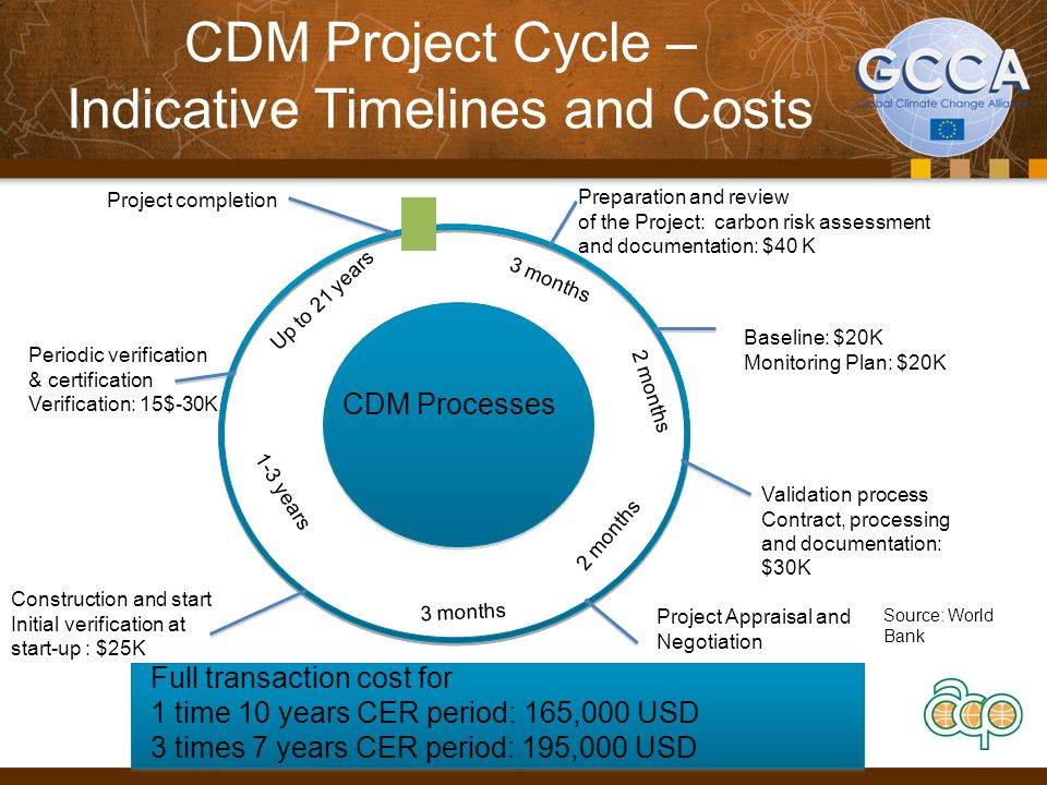 CDM project vs. Conventional project 38