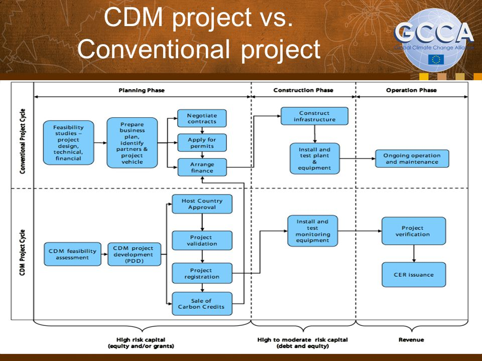 CDM: Challenges in developing countries  Lack of CDM projects in developing countries.