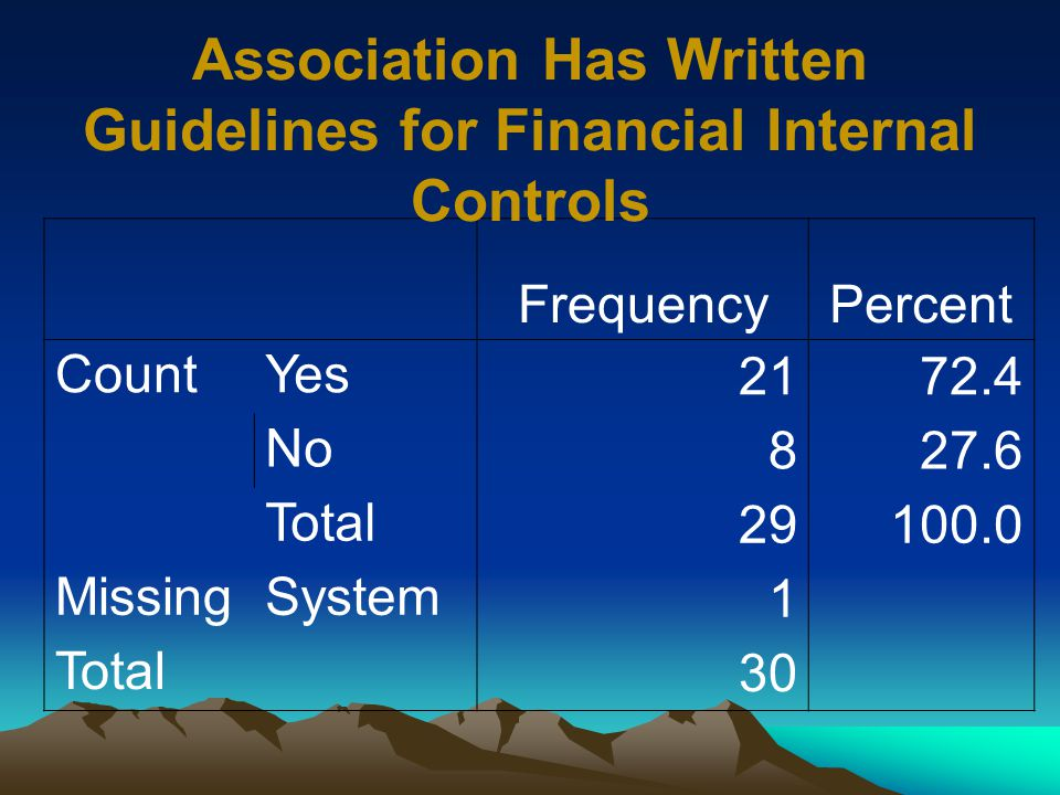 FrequencyPercent CountYes 2172.4 No 827.6 Total 29100.0 MissingSystem 1 Total 30 Association Has Written Guidelines for Financial Internal Controls