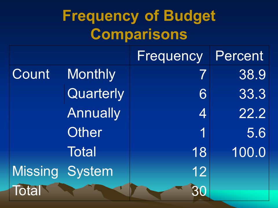 FrequencyPercent CountMonthly 738.9 Quarterly 633.3 Annually 422.2 Other 15.6 Total 18100.0 MissingSystem 12 Total 30 Frequency of Budget Comparisons