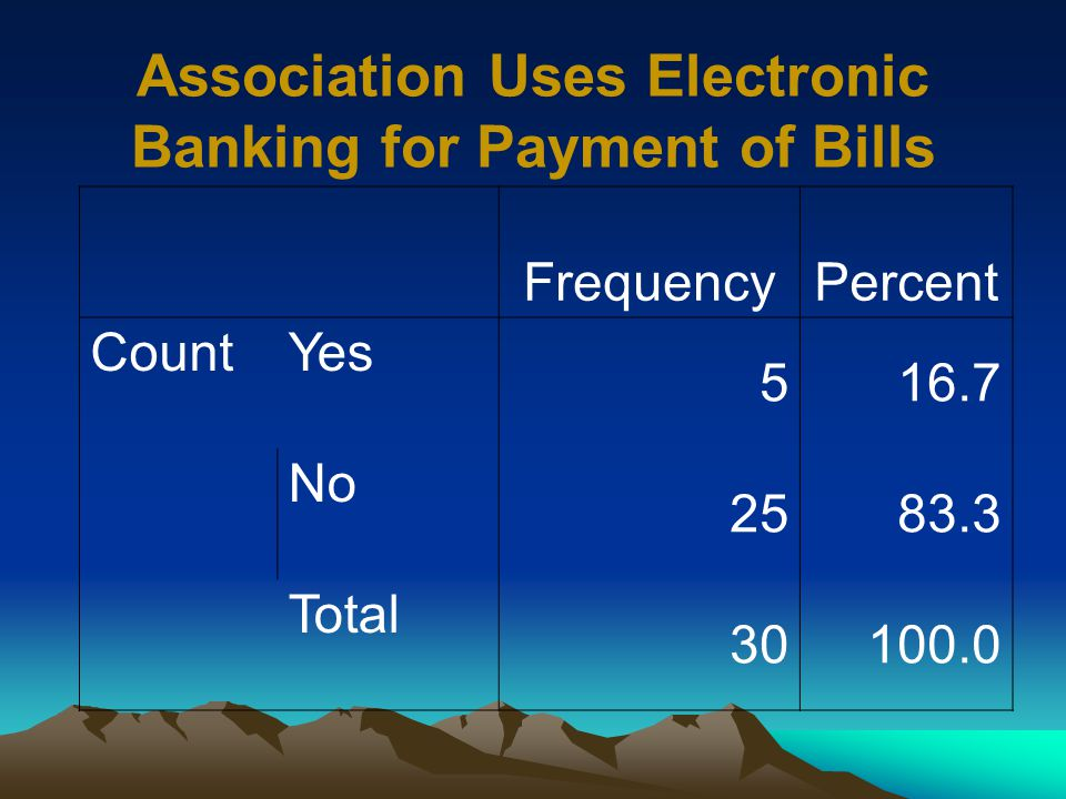 Association Uses Electronic Banking for Payment of Bills FrequencyPercent CountYes 516.7 No 2583.3 Total 30100.0