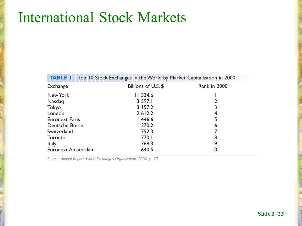 Slide 2–23 International Stock Markets