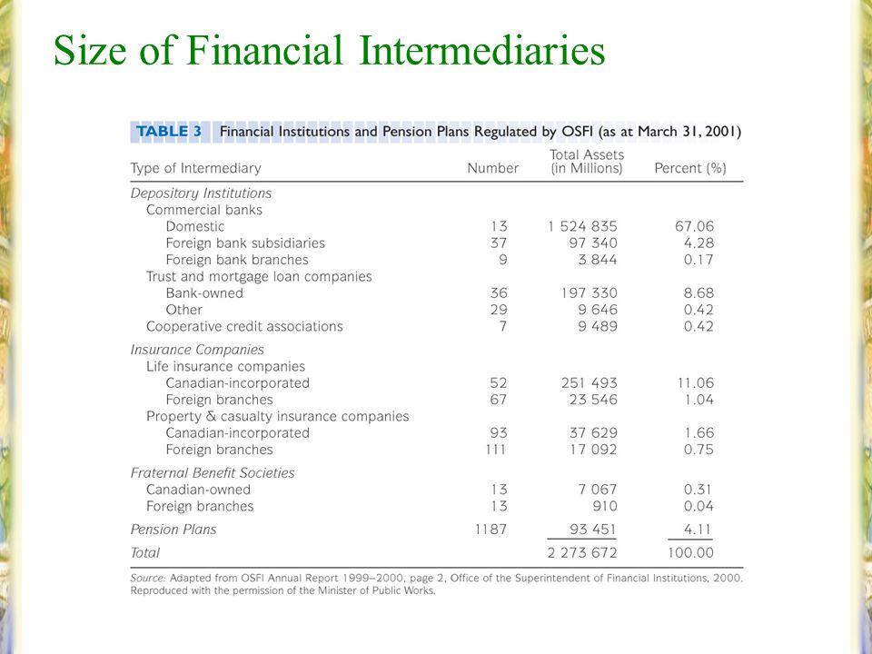 Slide 2–25 Size of Financial Intermediaries