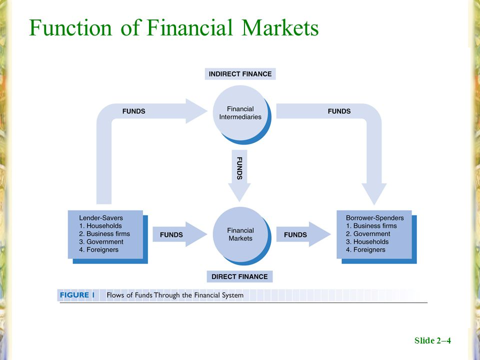 Slide 2–4 Function of Financial Markets