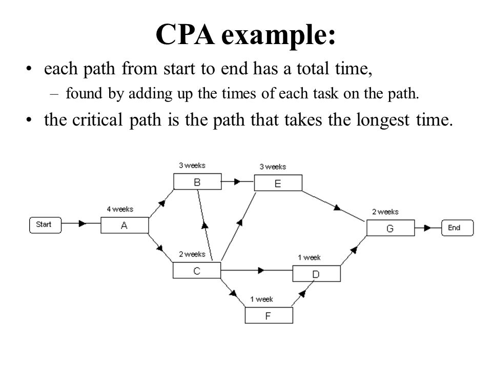CPA example: each path from start to end has a total time, –found by adding up the times of each task on the path.