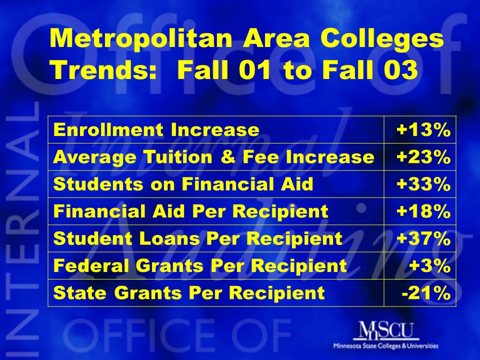 Metropolitan Area Colleges Trends: Fall 01 to Fall 03 Enrollment Increase+13% Average Tuition & Fee Increase+23% Students on Financial Aid+33% Financial Aid Per Recipient+18% Student Loans Per Recipient+37% Federal Grants Per Recipient+3% State Grants Per Recipient-21%