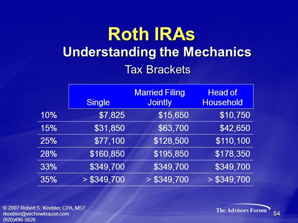 © 2007 Robert S. Keebler, CPA, MST rkeebler@virchowkrause.com (920)490-5626 54 Roth IRAs Single Married Filing Jointly Head of Household 10%$7,825$15,