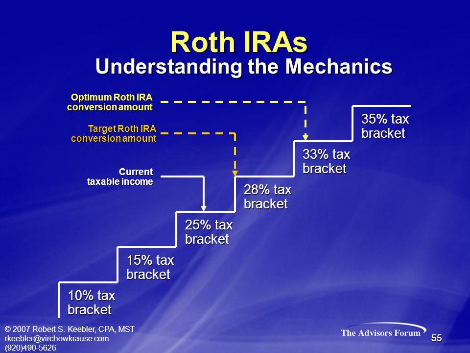 © 2007 Robert S. Keebler, CPA, MST rkeebler@virchowkrause.com (920)490-5626 55 Roth IRAs 10% tax bracket 15% tax bracket 25% tax bracket 28% tax brack