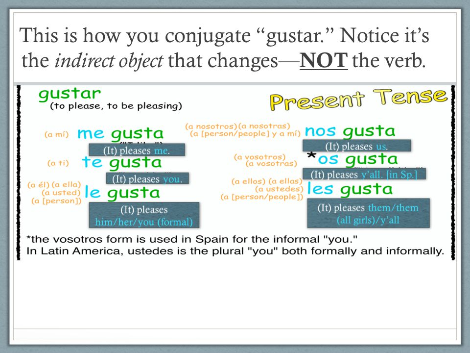 This is how you conjugate gustar. Notice it's the indirect object that changes— NOT the verb.