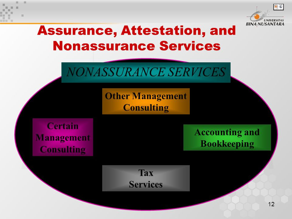 11 Assurance, Attestation, and Nonassurance Services ASSURANCE SERVICES Other Attestation Services (e.g., WebTrust, SysTrust) Other Assurance Services (e.g., CPA Performance View) Certain Management Consulting ATTESTATION SERVICES Audits Reviews