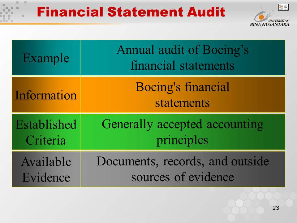 22 Compliance Audit Example Determine whether bank requirements for loan continuation have been met InformationCompany records Established Criteria Lo