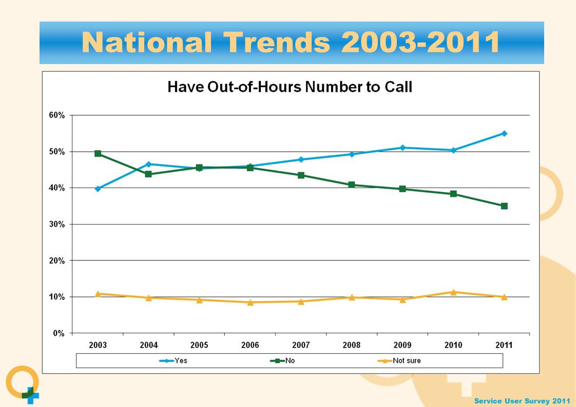 Service User Survey 2011 National Trends 2003-2011