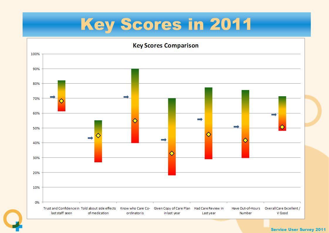 Service User Survey 2011 Key Scores in 2011