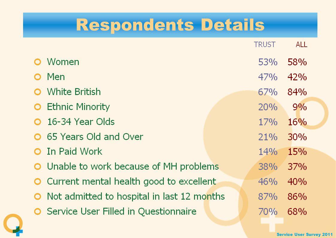 Service User Survey 2011 Respondents Details