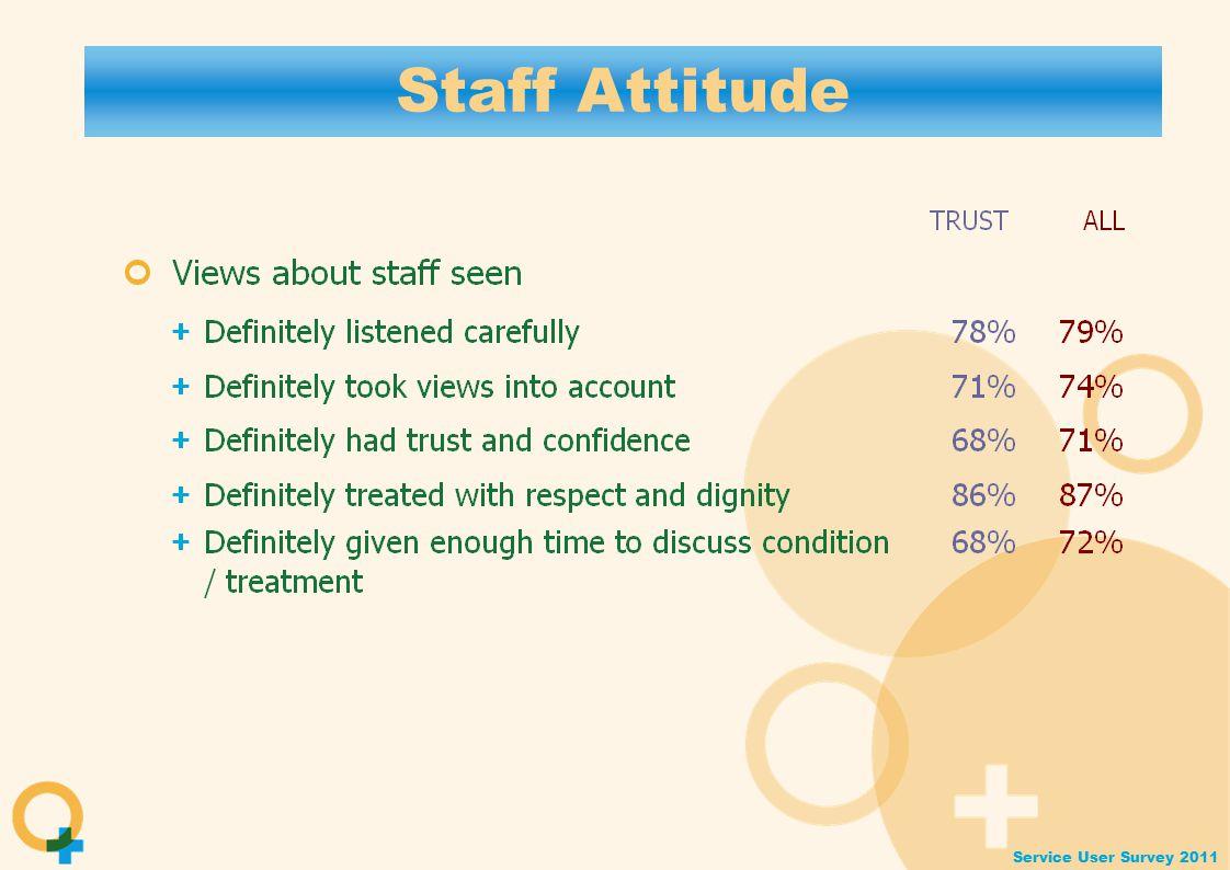Service User Survey 2011 Staff Attitude